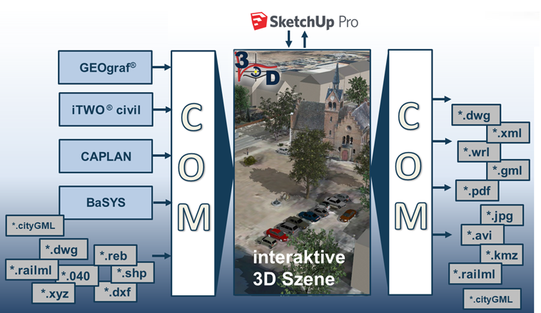 Export und Import 3D Elementen zwischen VIS-All und SketchUp Pro